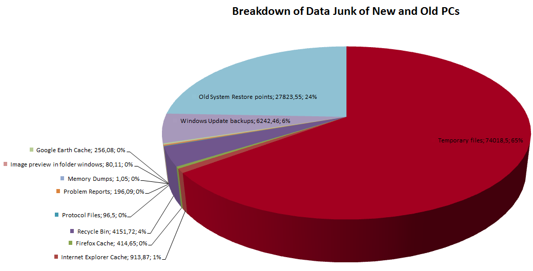 Junk files breakdown