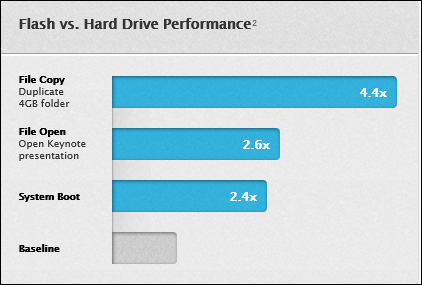 SSD vs HDD Performance